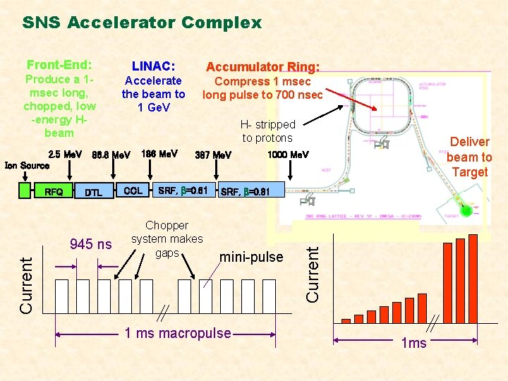 SNS Accelerator Complex Front-End: 2. 5 Me. V Ion Source RFQ Accelerate the beam
