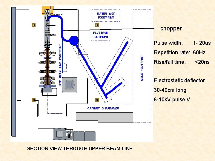 chopper Pulse width: 1 - 20 us Repetition rate: 60 Hz Rise/fall time: <20