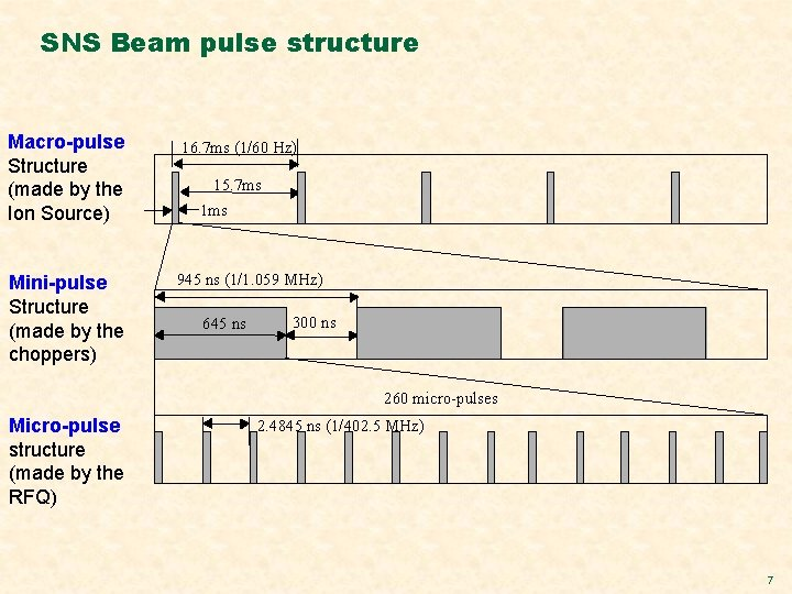 SNS Beam pulse structure Macro-pulse Structure (made by the Ion Source) Mini-pulse Structure (made