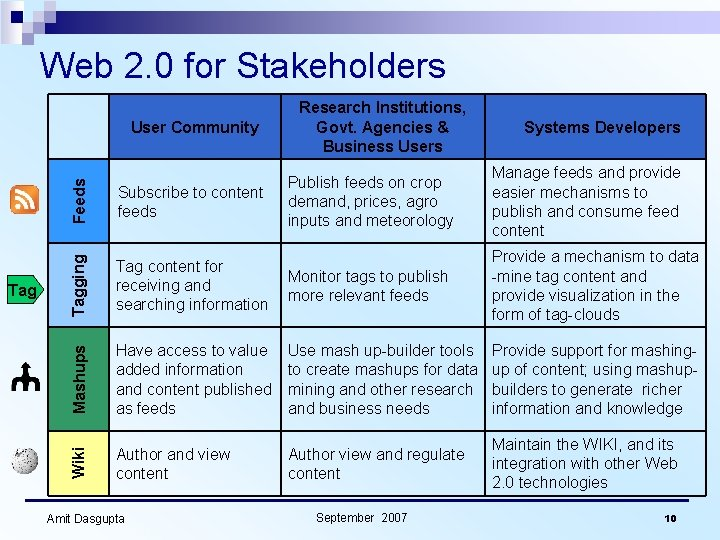 Web 2. 0 for Stakeholders Feeds Subscribe to content feeds Publish feeds on crop