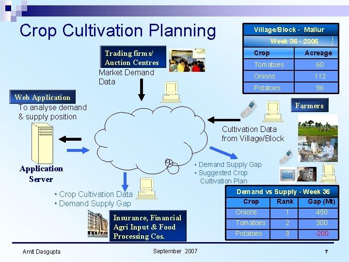Crop Cultivation Planning Trading firms/ Auction Centres Market Demand Data Village/Block - Mallur Week
