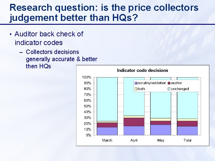 Research question: is the price collectors judgement better than HQs? • Auditor back check