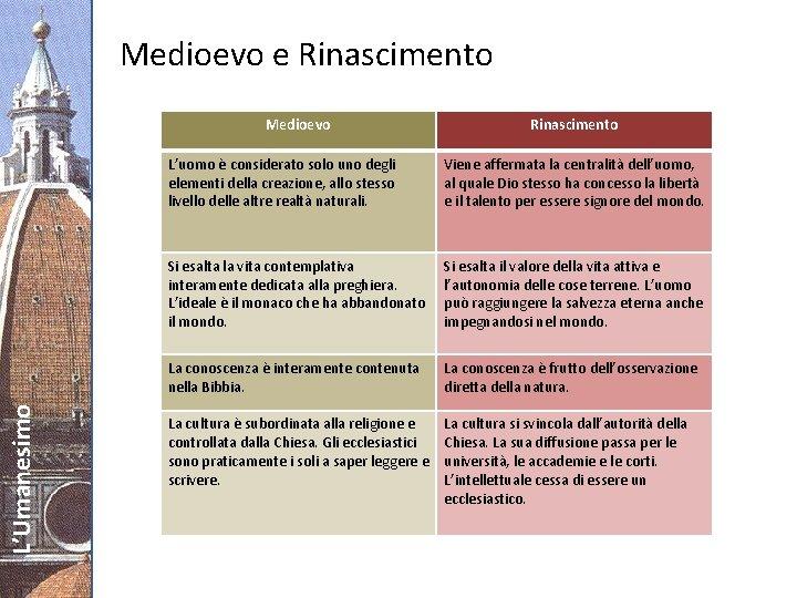 Medioevo e Rinascimento L'Umanesimo Medioevo Rinascimento L'uomo è considerato solo uno degli elementi della