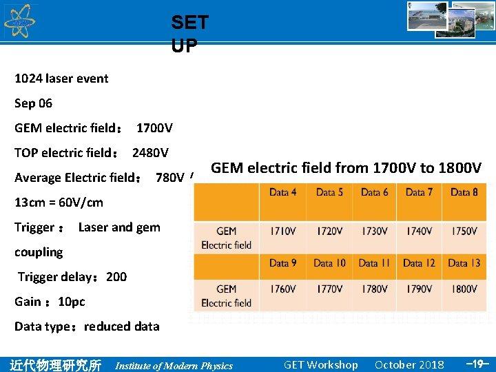 SET UP 1024 laser event Sep 06 GEM electric field: 1700 V TOP electric