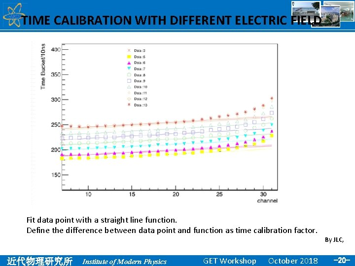 TIME CALIBRATION WITH DIFFERENT ELECTRIC FIELD Fit data point with a straight line function.