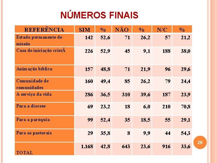 NÚMEROS FINAIS REFERÊNCIA SIM % NÃO % N/C % Estado permanente de missão Casa