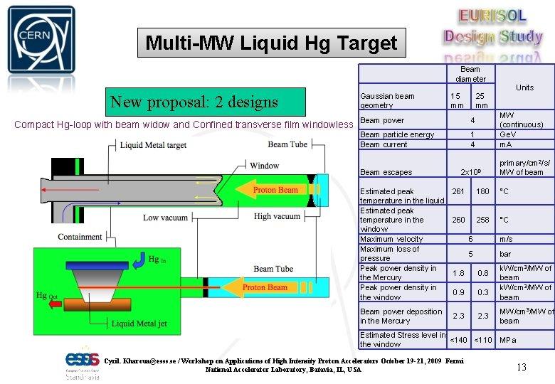 Multi-MW Liquid Hg Target Beam diameter New proposal: 2 designs Compact Hg-loop with beam