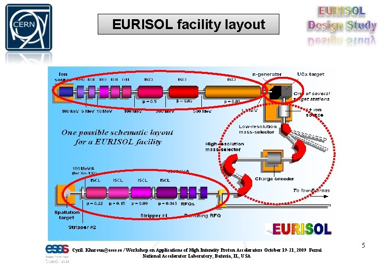EURISOL facility layout Cyril. Kharoua@esss. se / Workshop on Applications of High Intensity Proton