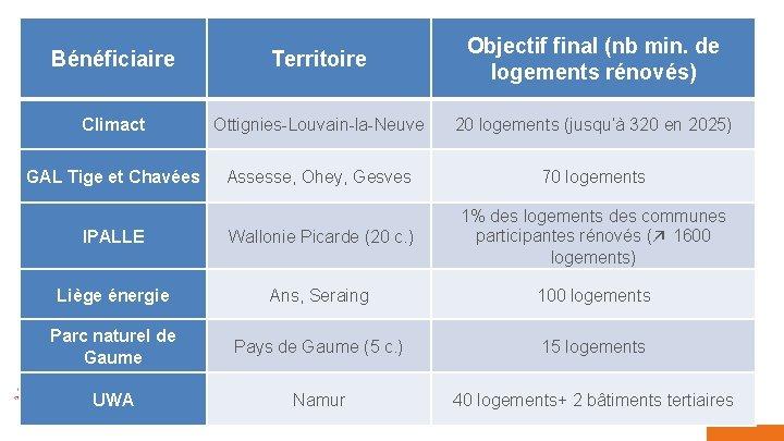 05/02/2019 8 Bénéficiaire Territoire Objectif final (nb min. de logements rénovés) Climact Ottignies-Louvain-la-Neuve 20