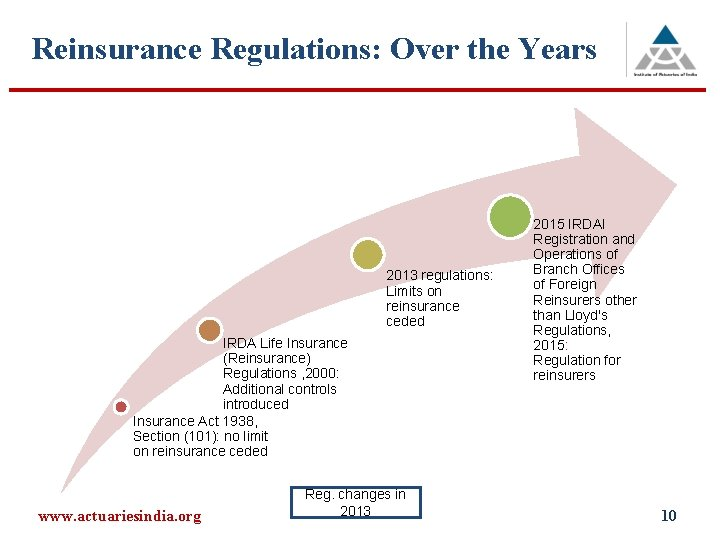 Reinsurance Regulations: Over the Years 2013 regulations: Limits on reinsurance ceded IRDA Life Insurance