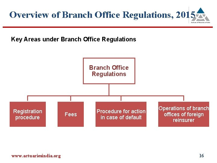 Overview of Branch Office Regulations, 2015 Key Areas under Branch Office Regulations Registration procedure