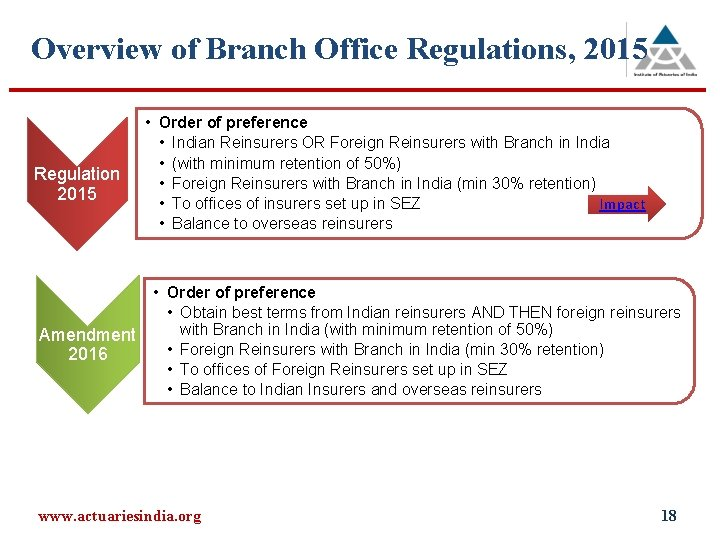 Overview of Branch Office Regulations, 2015 Regulation 2015 • Order of preference • Indian