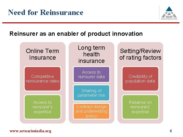 Need for Reinsurance Reinsurer as an enabler of product innovation Online Term Insurance Competitive