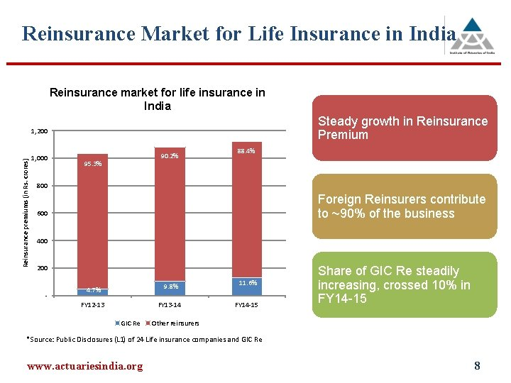 Reinsurance Market for Life Insurance in India Reinsurance market for life insurance in India