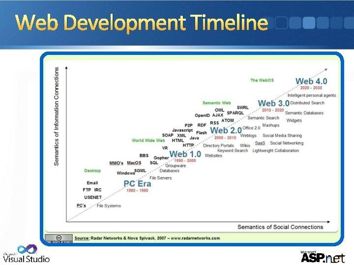 Web Development Timeline