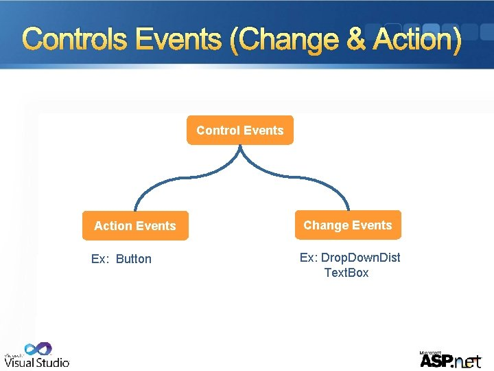 Controls Events (Change & Action) Control Events Action Events Change Events Ex: Button Ex: