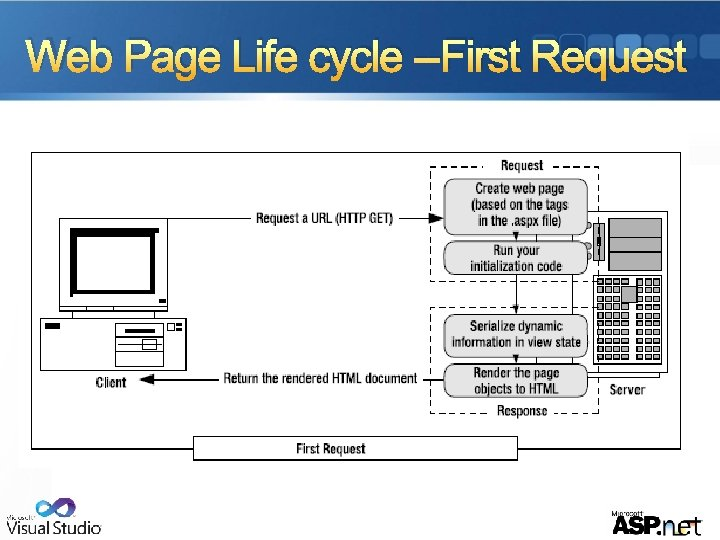 Web Page Life cycle --First Request