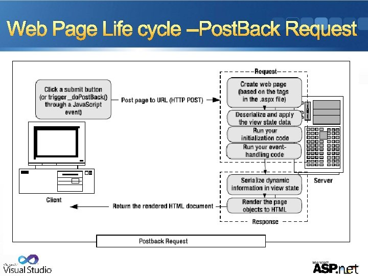 Web Page Life cycle --Post. Back Request
