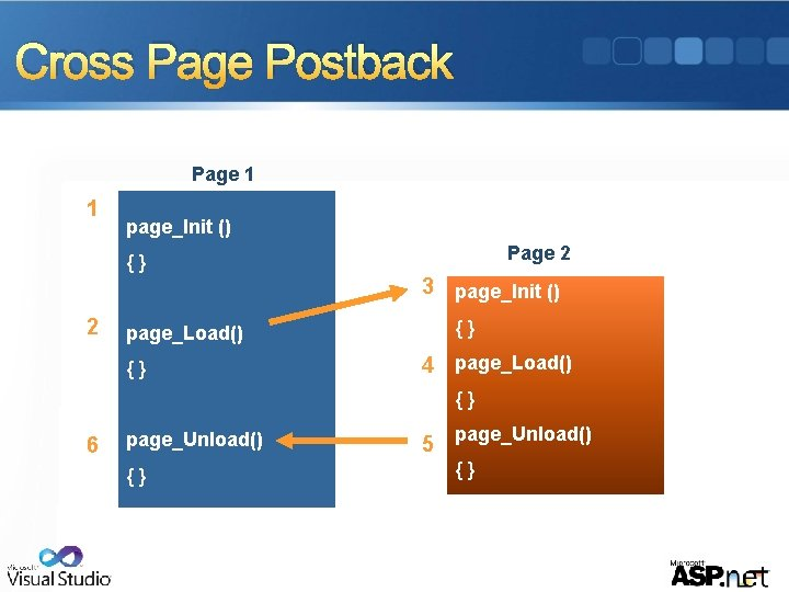 Cross Page Postback Page 1 1 page_Init () Page 2 {} 3 page_Init ()
