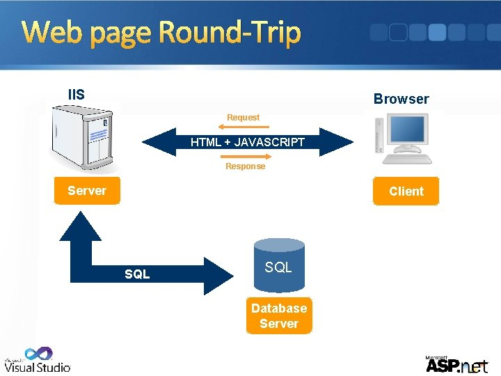 Web page Round-Trip IIS Browser Request HTML + JAVASCRIPT Response Server Client SQL Database