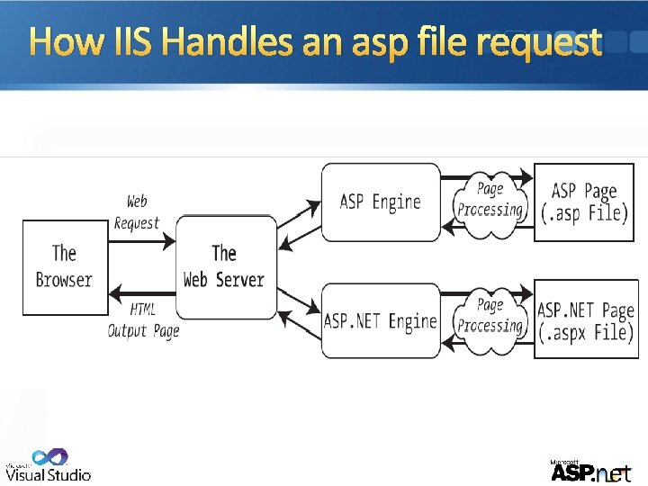 How IIS Handles an asp file request