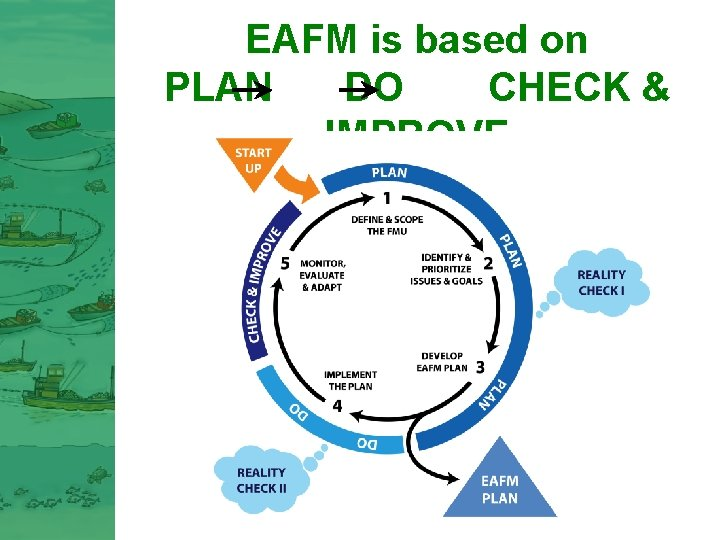 EAFM is based on PLAN DO CHECK & IMPROVE 11