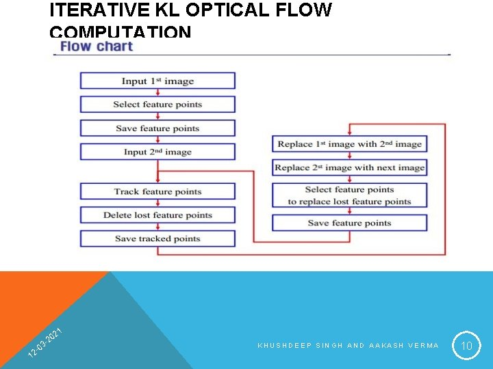ITERATIVE KL OPTICAL FLOW COMPUTATION 1 1 2 20 03 2 - KHUSHDEEP SINGH