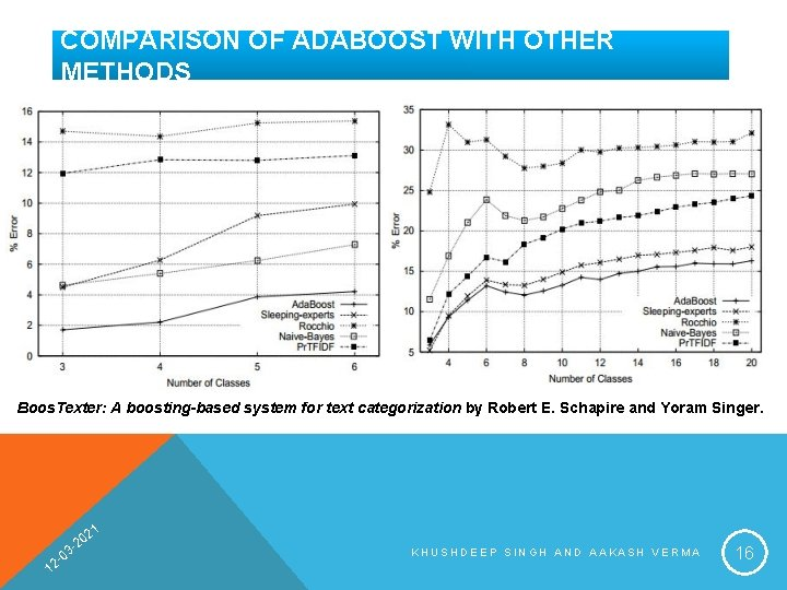 COMPARISON OF ADABOOST WITH OTHER METHODS Boos. Texter: A boosting-based system for text categorization