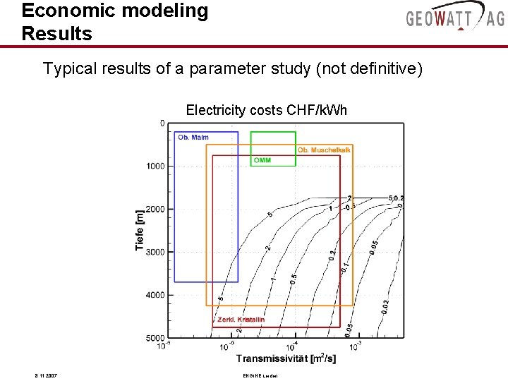Economic modeling Results Typical results of a parameter study (not definitive) Electricity costs CHF/k.
