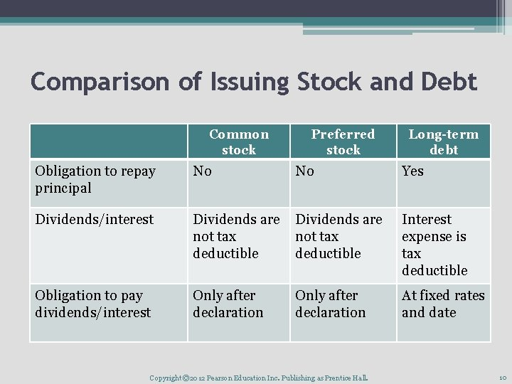 Comparison of Issuing Stock and Debt Common stock Preferred stock Long-term debt Obligation to