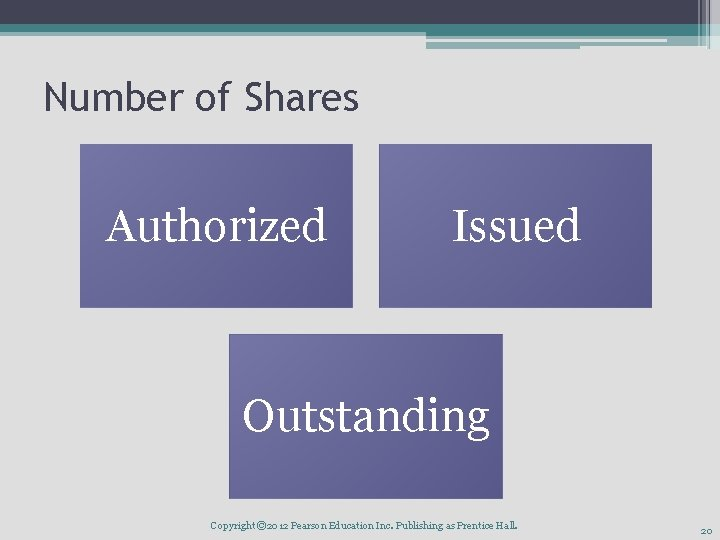 Number of Shares Authorized Issued Outstanding Copyright © 2012 Pearson Education Inc. Publishing as