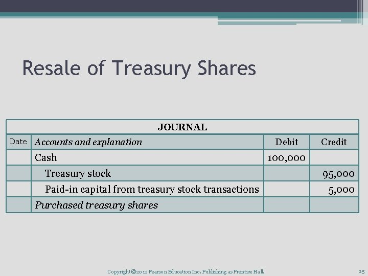 Resale of Treasury Shares JOURNAL Date Accounts and explanation Cash Debit Credit 100, 000