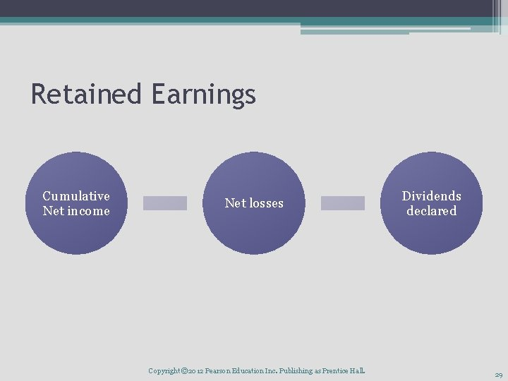 Retained Earnings Cumulative Net income Net losses Copyright © 2012 Pearson Education Inc. Publishing
