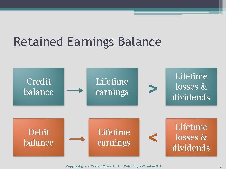 Retained Earnings Balance Credit balance Debit balance Lifetime earnings > Lifetime losses & dividends