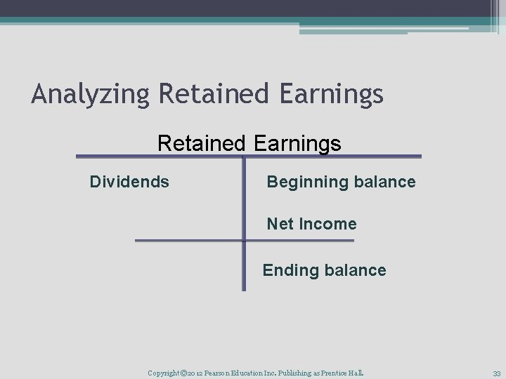 Analyzing Retained Earnings Dividends Beginning balance Net Income Ending balance Copyright © 2012 Pearson