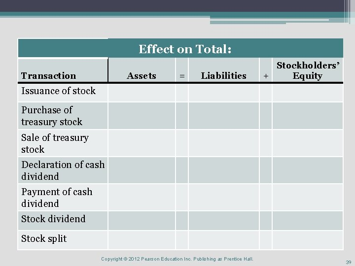 Effect on Total: Transaction Assets = Liabilities Stockholders' + Equity Issuance of stock Purchase