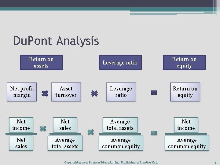 Du. Pont Analysis Return on assets Leverage ratio Return on equity Net profit margin