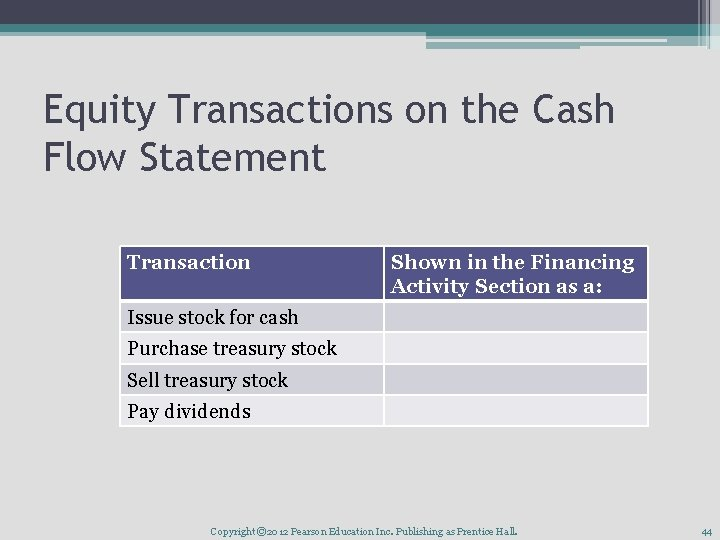 Equity Transactions on the Cash Flow Statement Transaction Shown in the Financing Activity Section