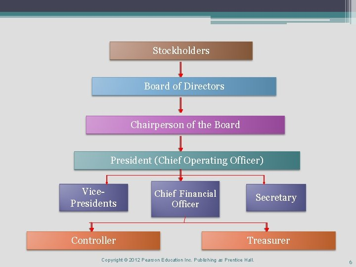 Stockholders Board of Directors Chairperson of the Board President (Chief Operating Officer) Vice. Presidents