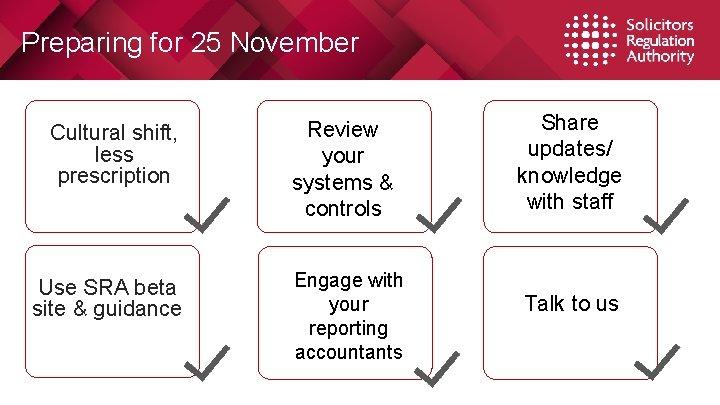 Preparing for 25 November Cultural shift, less prescription Use SRA beta site & guidance