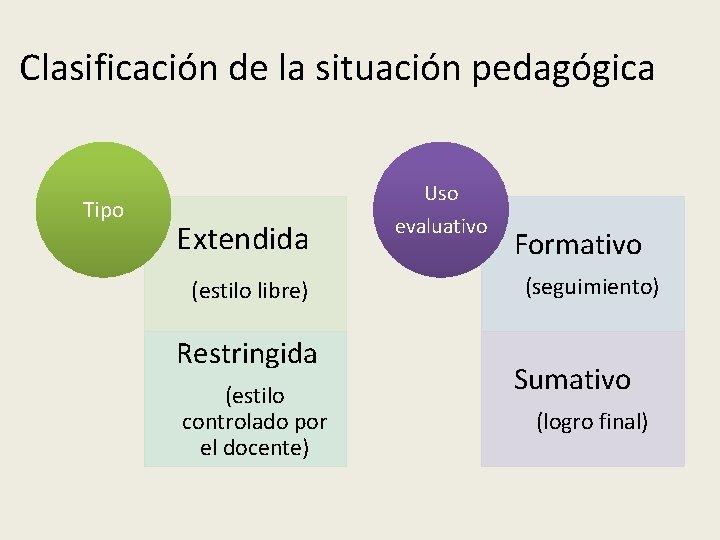 Clasificación de la situación pedagógica Tipo Extendida (estilo libre) Restringida (estilo controlado por el