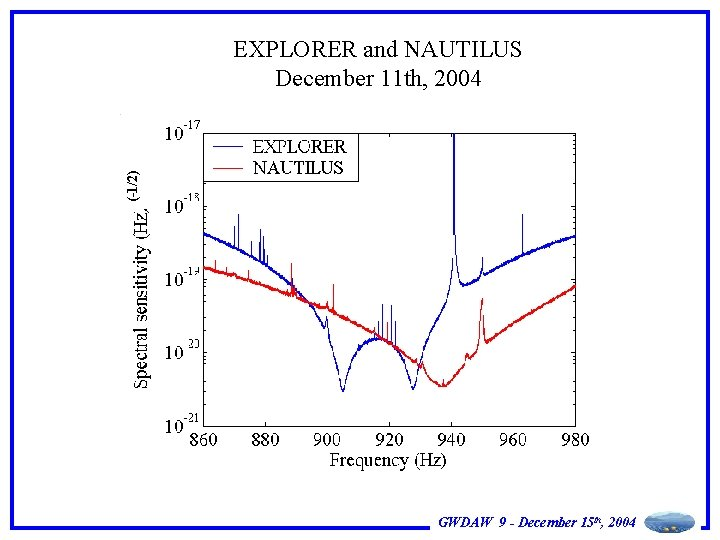 (-1/2) EXPLORER and NAUTILUS December 11 th, 2004 GWDAW 9 - December 15 th,