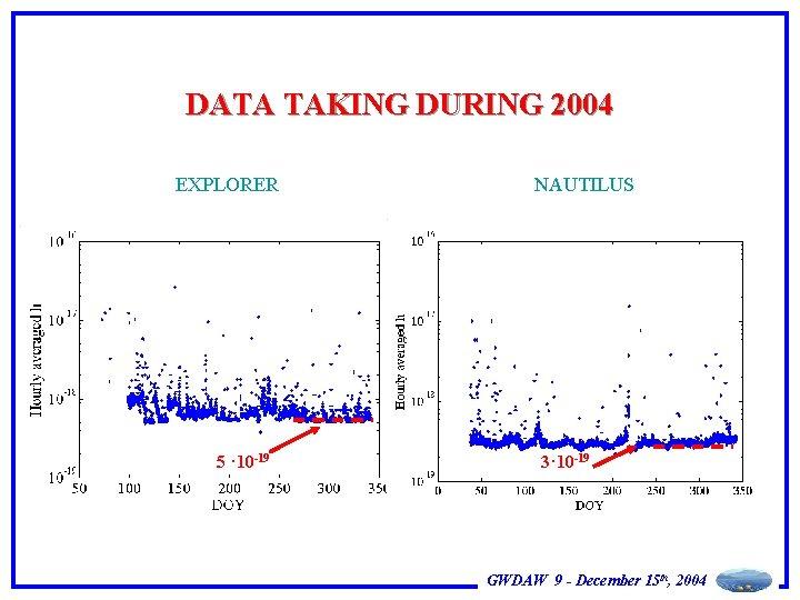 DATA TAKING DURING 2004 EXPLORER 5 · 10 -19 NAUTILUS 3· 10 -19 GWDAW