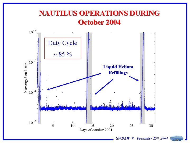 NAUTILUS OPERATIONS DURING October 2004 Duty Cycle 85 % Liquid Helium Refillings GWDAW 9