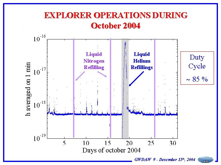 EXPLORER OPERATIONS DURING October 2004 Liquid Nitrogen Refilling Liquid Helium Refillings Duty Cycle 85