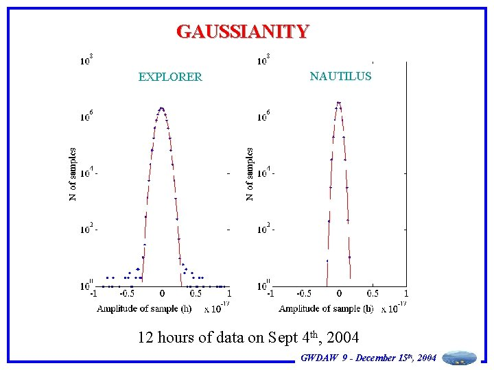 GAUSSIANITY EXPLORER NAUTILUS 12 hours of data on Sept 4 th, 2004 GWDAW 9