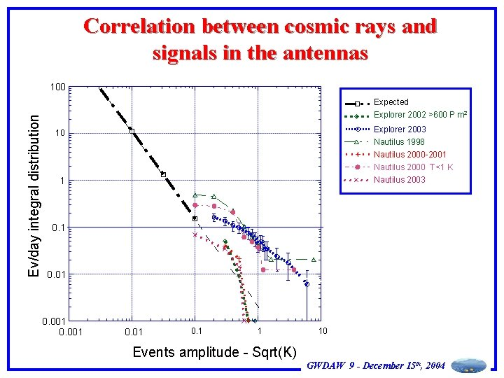 Correlation between cosmic rays and signals in the antennas Ev/day integral distribution 100 Expected