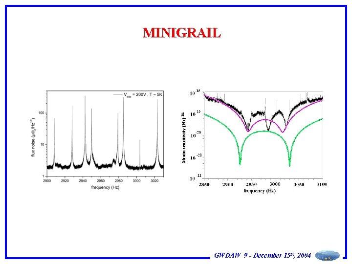 Strain sensitivity (Hz)-1/2 MINIGRAIL GWDAW 9 - December 15 th, 2004