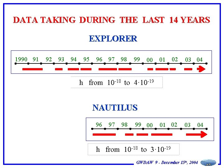 DATA TAKING DURING THE LAST 14 YEARS EXPLORER 1990 91 92 93 94 95