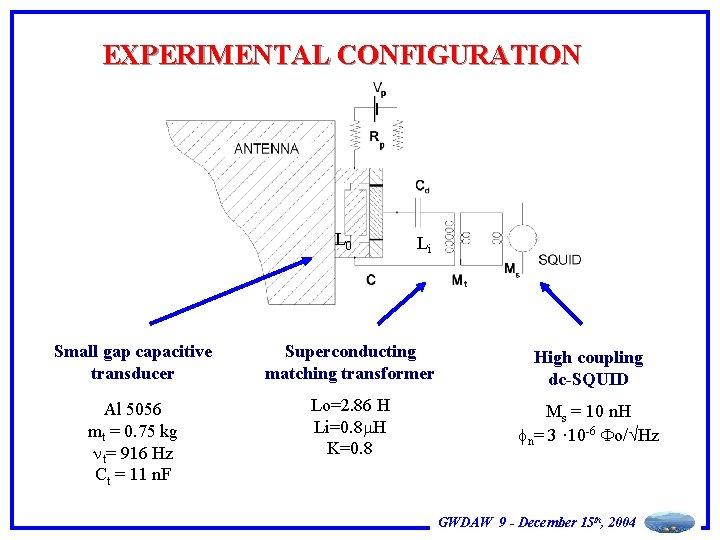 EXPERIMENTAL CONFIGURATION L 0 Li Small gap capacitive transducer Superconducting matching transformer High coupling